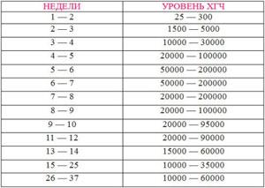 Срок беременности калькулятор по зачатию