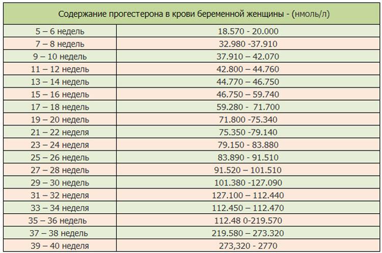 Список анализов по неделям при беременности