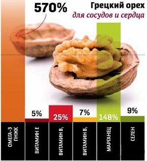 Польза грецких орехов для женщин при беременности