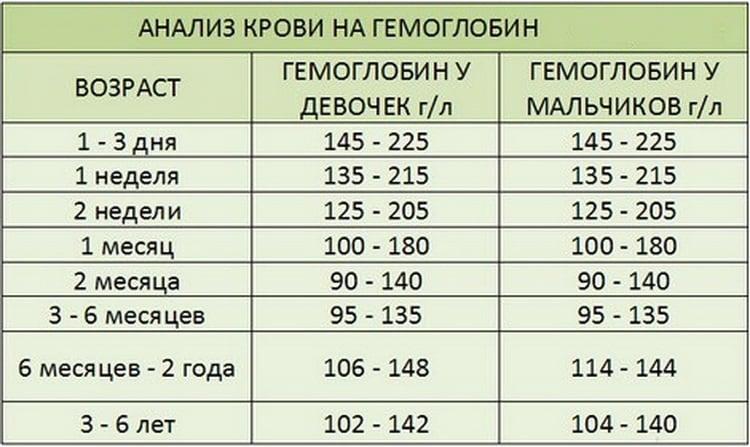 Гемоглобин у 3 летнего ребенка Интересные факты из жизни! Gl-mebel.ru