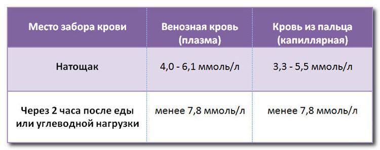 sahar-krov-norma-2 - Календарь беременности по неделям
